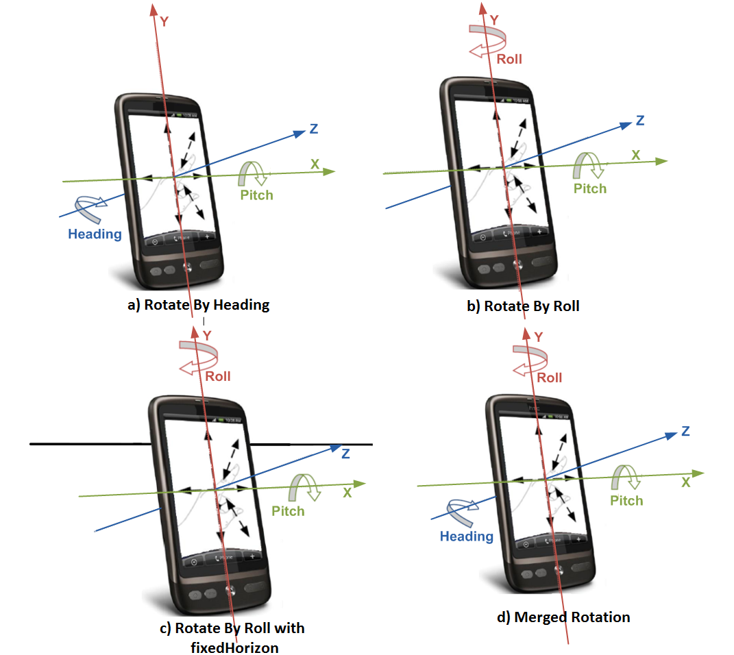 Empirical Evaluation of Mapping Functions for Navigation in Virtual Reality using Phones with Integrated Sensors