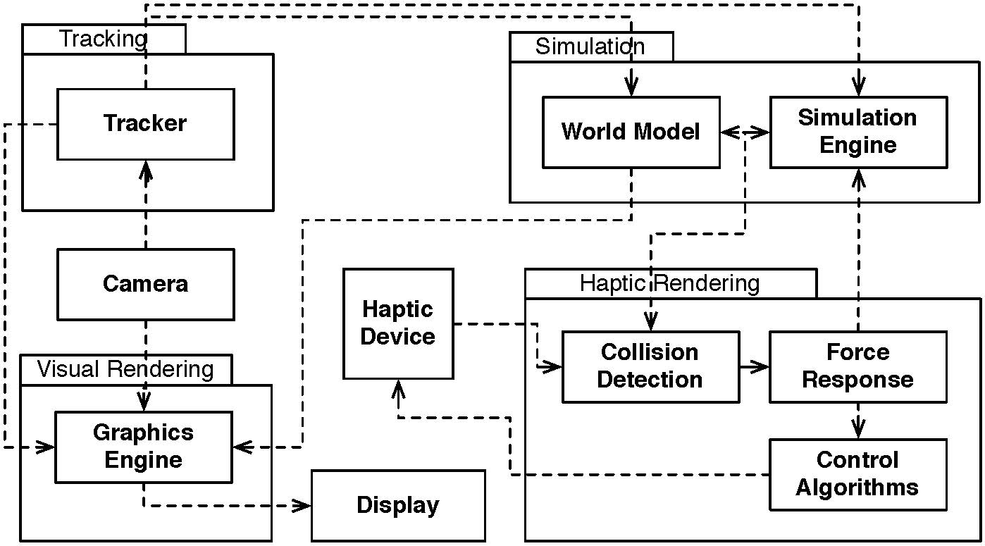 HARP: A Framework for Visuo-Haptic Augmented Reality Research Projects